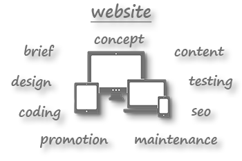Website creation - the basics